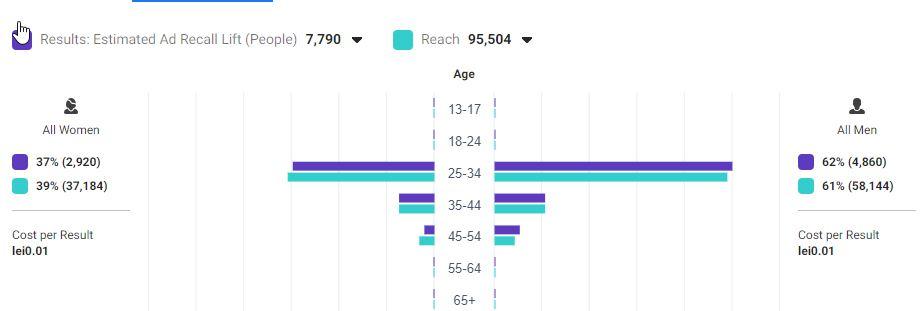 Raport demografic barbati vs. femei pentru a evidentia cat costa promovarea Instagram
