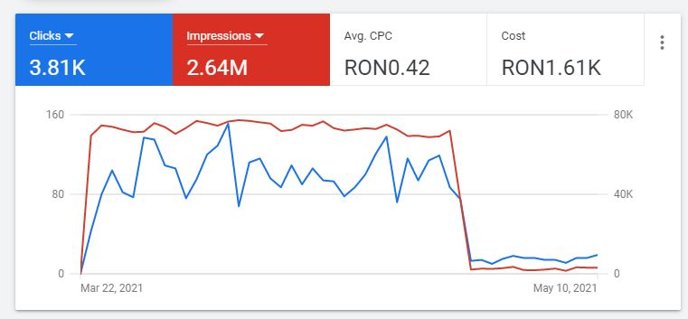 campanie google ads - evolutie cost reclama