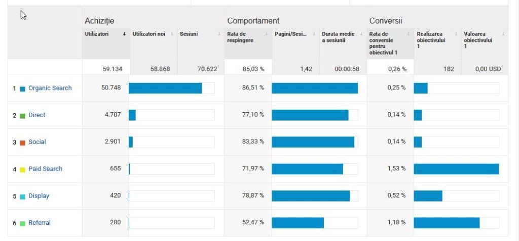 surse trafic website, pentru a identifica cele mai bune strategii de costuri SEO